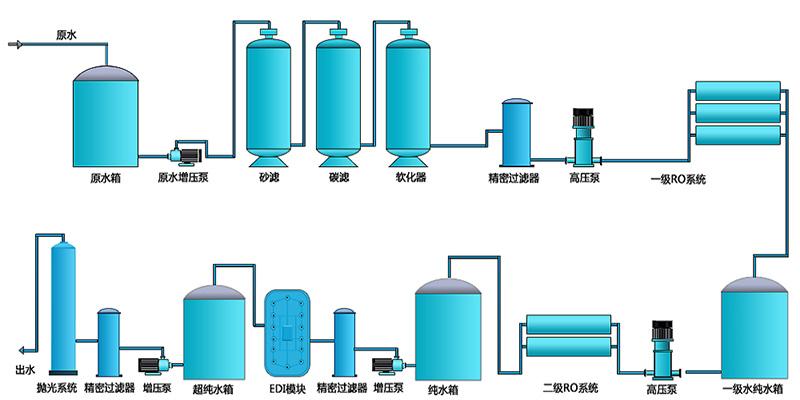 纯水服务项目:去离子设备