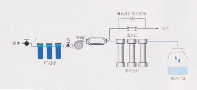 实验室高纯水装置