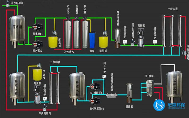 大型工业用纯水机