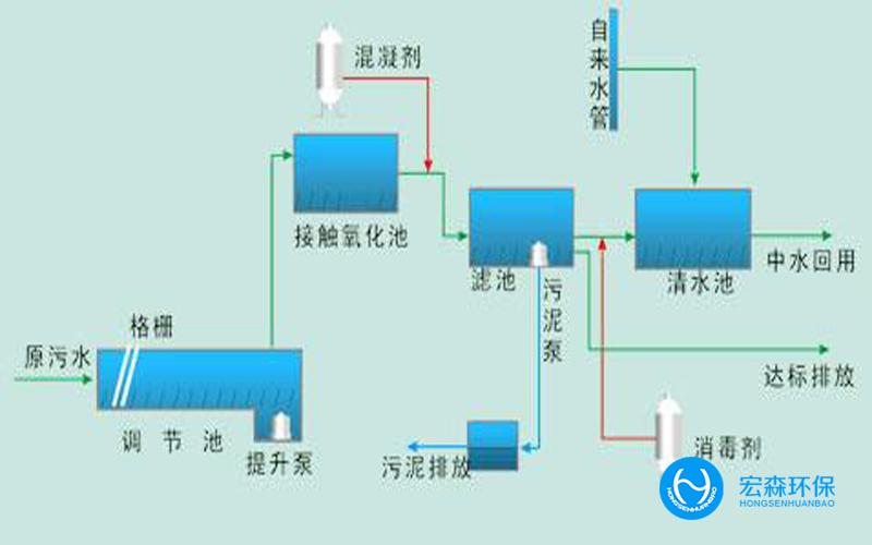 全自动工业中水回用设备