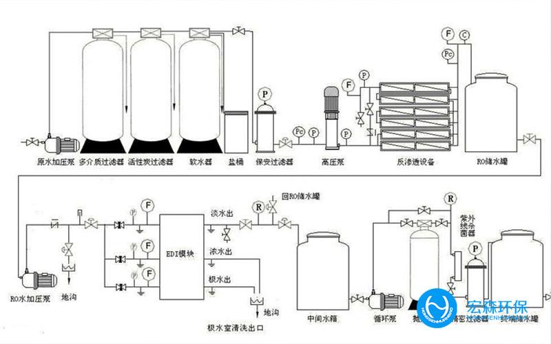工业不锈钢纯化水处理设备