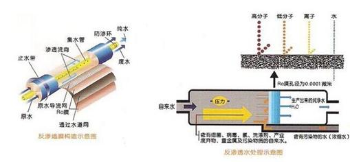 工业全自动纯水处理设备管路连接方式及五大要素