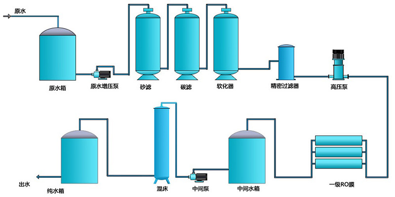 纯水设备工艺流程图